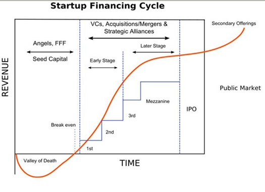 Startup Financing Valley of Death